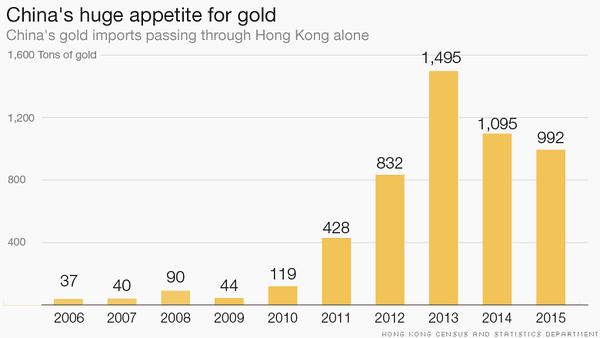 China's gold imports passing through Hong Kong alone