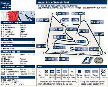 Grand Prix of Bahrain 2009