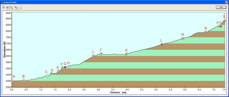 complete elevation profile.<br /> <br /> A.  road outside upper pines campground<br /> B.  happy isles trailhead<br /> C.  vernal falls footbridge and restroom<br /> D.  mist trail junction<br /> E.  possible view of vernal falls<br /> F.  top of vernal falls<br /> G.  silver apron<br /> H.  nevada falls footbridge<br /> I.  restroom before little yosemite valley<br /> J.  west end of little yosemite valley<br /> K.  east end of little Yosemite valley<br /> L.  treeline<br /> M.  possible junction to the spring (never found)<br /> N.  great meadow for peeing / start of granite staircase<br /> P.  end of granite staircase<br /> Q.  bottom of the cables<br /> S.  half dome summit