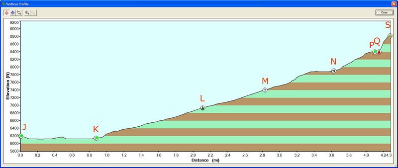 profile of the elevation from little yosemite valley to the summit of half dome.<br /> J.  west end of little yosemite valley<br /> K.  east end of little Yosemite valley<br /> L.  treeline<br /> M.  possible junction to the spring (never found)<br /> N.  great meadow for peeing / start of granite staircase<br /> P.  end of granite staircase<br /> Q.  bottom of the cables<br /> S.  half dome summit