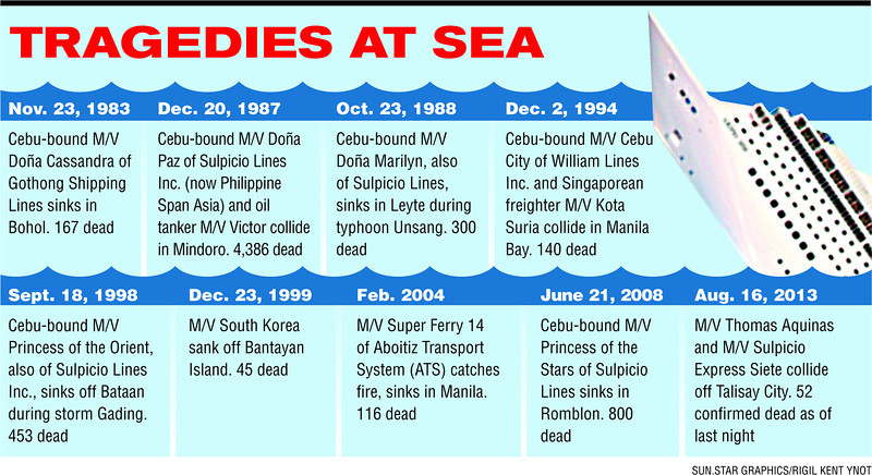 Tragedies at Philippine sea