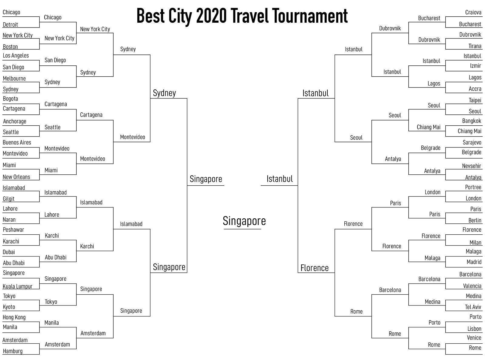 Singapore Edges Istanbul To Win Best City To Visit Travel Tournament 2020!