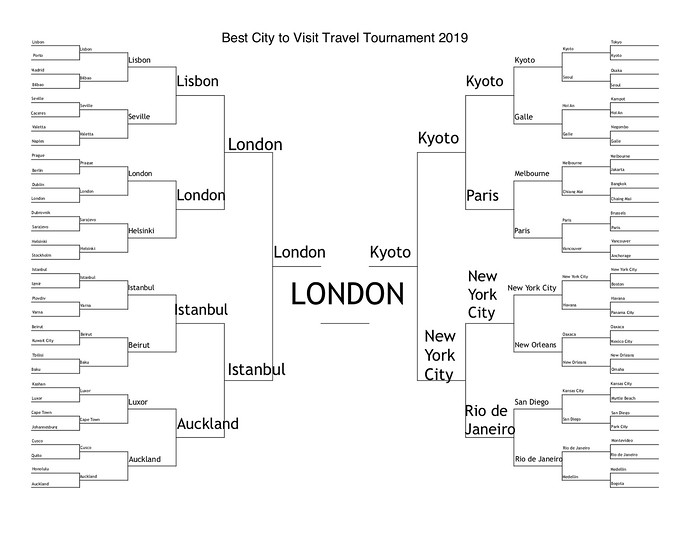 best city to visit 2019 complete bracket