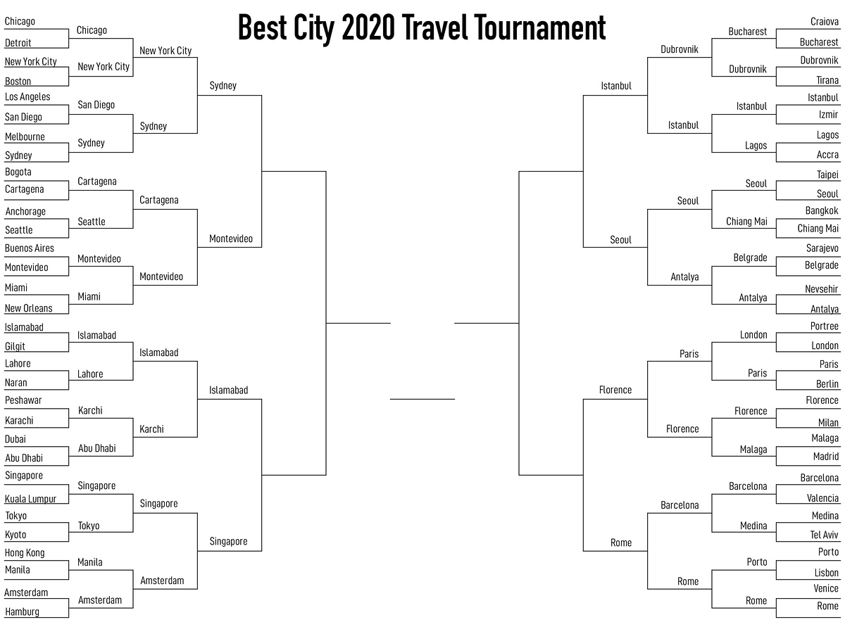 Best City 2020's Final Four Is Full Of Surprises: Time To Vote!