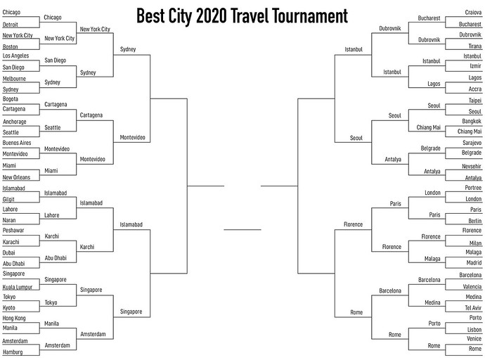 The Best City To Visit Travel Tournament Is Down To An Elite 8