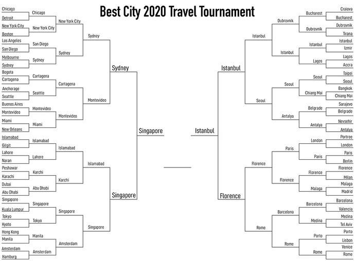 best city 2020 championship
