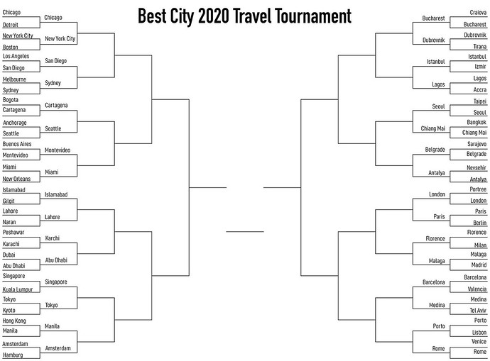 best city 2020 round of 32