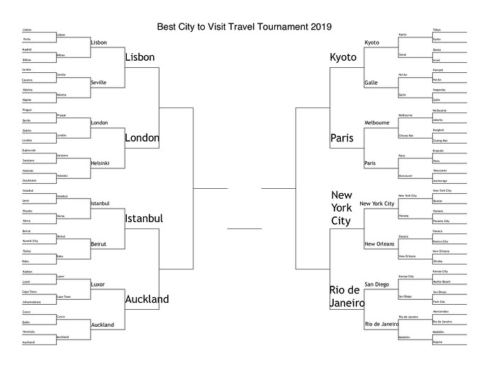 best city 2019 elite 8