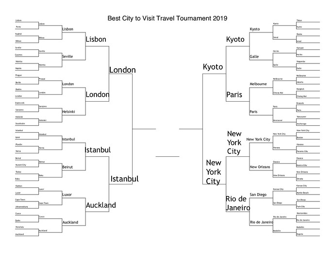 best city 2019 final four