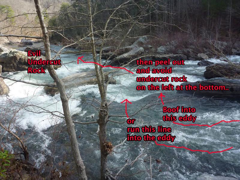 River Eddy Diagram
