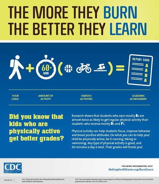 This Centers for Disease Control and Prevention graphic highlights research that shows that kids who are physically active get better grades. The research shows that students who earn mostly As are almost twice as likely to get regular physical activity than students who receive mostly Ds and Fs. Physical activity can help students focus, improve behavior and boost positive attitudes. (Graphic by the Centers for Disease Control and Prevention)