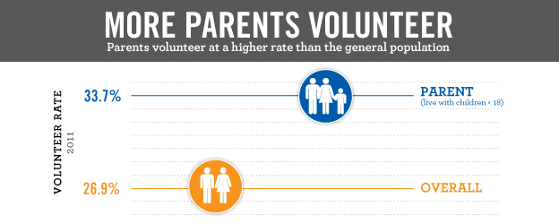 This Corporation for National and Community Service graphic shows that parents volunteered at a higher rate than the general population in 2011. According to Volunteering and Civic Life in America study, 33.7 percent of parents volunteered versus 26.9 percent of the overall population.