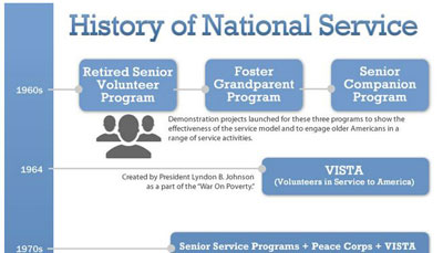 History of National Service Timeline partial graphic.