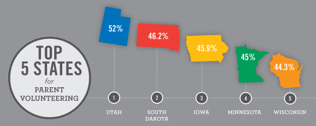According to the 2012 Volunteering and Civic Life in America report, the top five states for parent volunteering are Utah, South Dakota, Iowa, Minnesota, and Wisconsin.