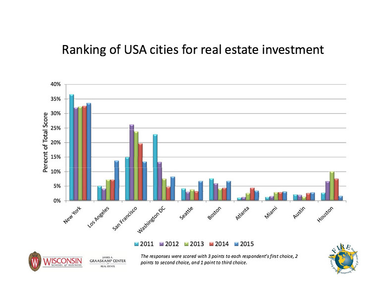 Foreign investment in usa real estate forex indicator moving average