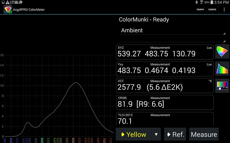 Cree 2700K LED