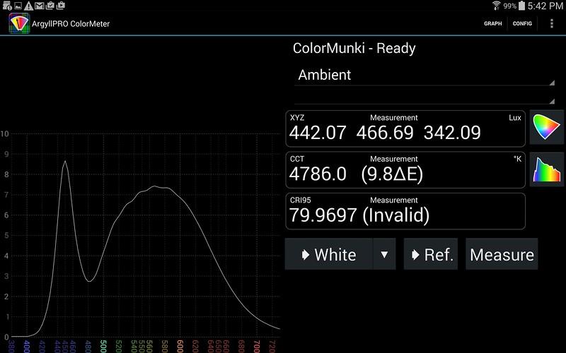 Cree daylight (rated 5000 K, CRI 80) LED