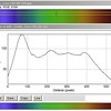Cree soft white 80 CRI LED  measured with home made spectroscope + ImageJ processing.