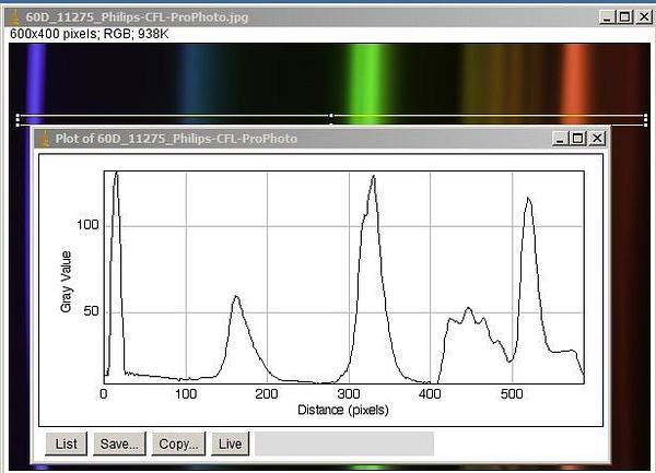 Philips soft white CFL measured with home made spectroscope + ImageJ processing.