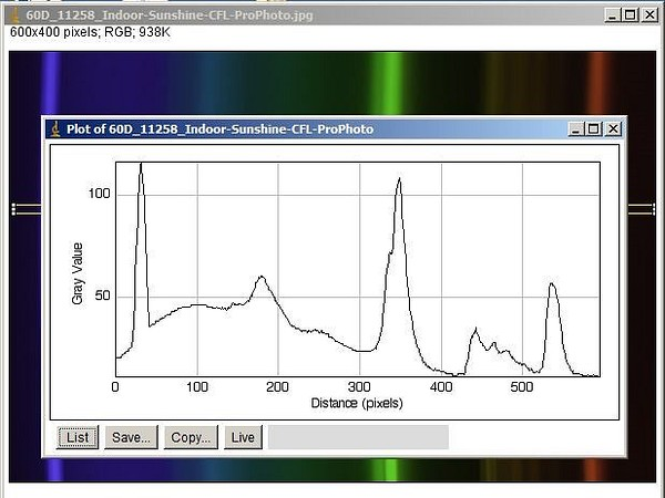 Indoor Sunshine daylight CRI 93 CFL  measured with home made spectroscope + ImageJ processing.