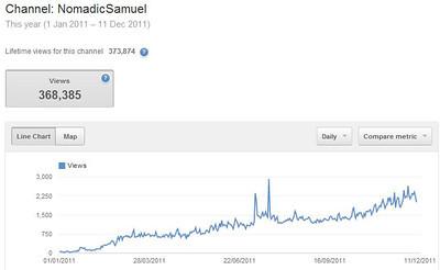 Nomadic Samuel Youtube Stats