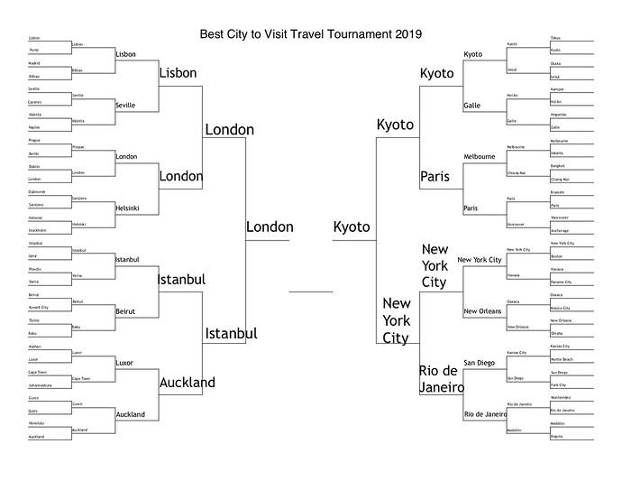 best city 2019 final