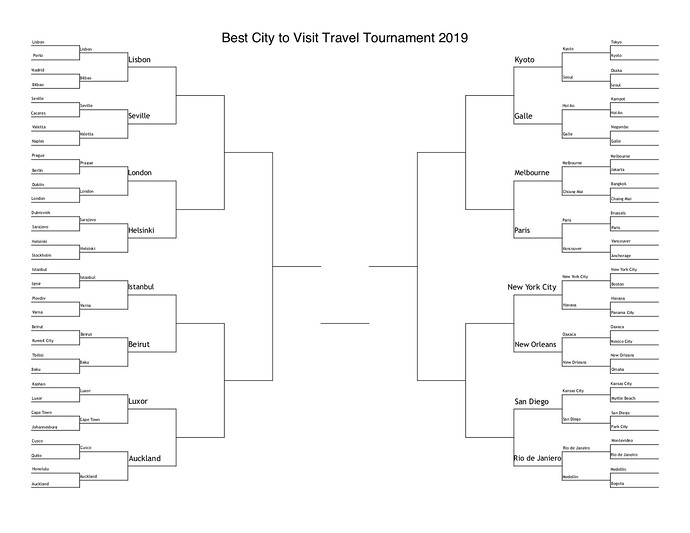 best city 2019 sweet 16