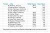 2013-01-23 - Sun in Selected Metros