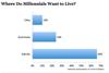2015-01-29   Where do Millennials Want to Live