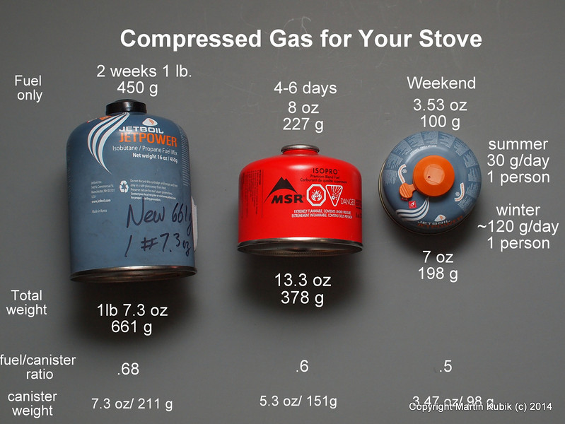 Lots of numbers here, isn't it confusing?  Many people come back home to a camping corner full of half used canisters not knowing how many days supply is left.  Easy answer to that?  Buy a lab scale (might set you back $70-120) and weigh the canister.  Step 2: Subtract the canister weight (bottom row) and divide by 33 grams of fuel per day (approximately) to get number of day of fuel left.