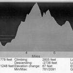 Trail elevation profile
