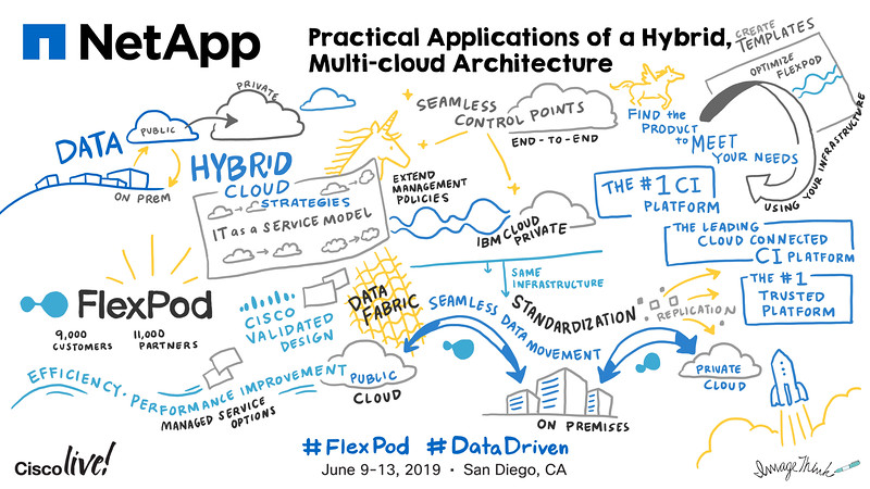 Digital Graphic Recording Helps Uncover Complexity and Make Product Benefits Shine