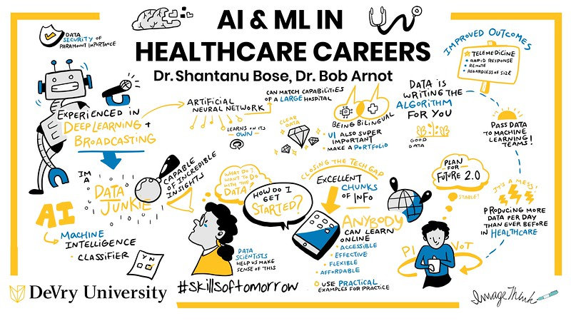 AI and ML in Healthcare Careers