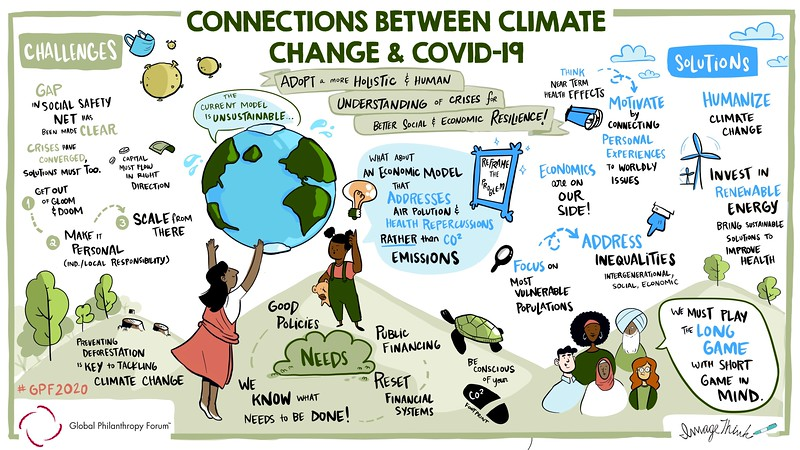 Connections Between Climate Change and Covid-19
