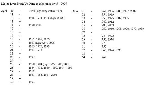 Ernie Hunter's list of breakup dates 1945-2006