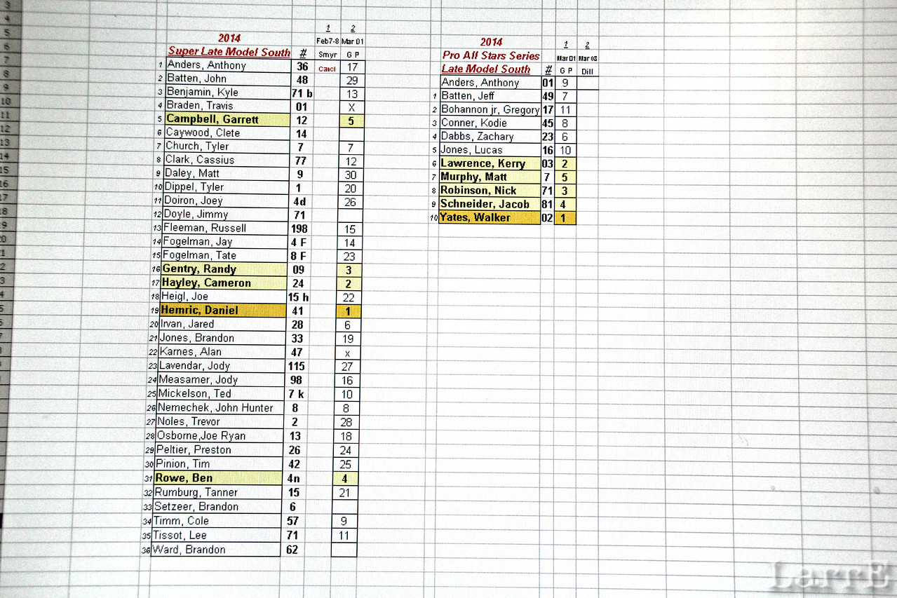My charts show drivers entered for races...by drivers last name in alphabetical order...His car # ....and the finishing position in that race . Highlighted in orange are the winners...in yellow the top 5 finishers. The charts will continue for the full year ( I hope to anyway).<br /> Click on photo to enlarge it <br /> Any questions or corrections please let me know....larrie_e@yahoo.com