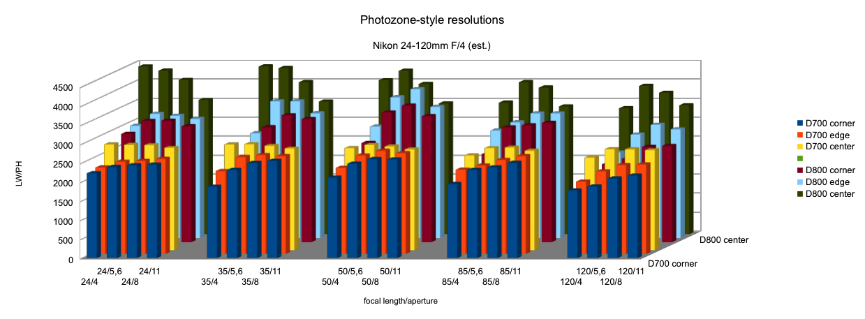 Estimated photozone.de results for D800