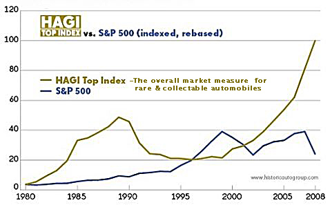 graph showing classic car prices vs S&P