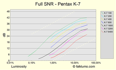 Signal to noise ratio (SNR) for the Pentax K-7. Full measurement for various luminosities and ISO settings at color temperature 2900°K. Measurement similiar to dxomark.com. The dotted lines indicate the slope for pure photon shot noise. It is possible to derive both dynamic range and noise from the graph. If extrapolating the 0db point for ISO 100 at luminosity 0.07%, then the resulting dynamic range is 10.5 EV (print-normalized to 10.9 EV). E.g., DxO tests the print-normalized dynamic range of the K20D to be 11.05 EV which is about the same. The flattening at 30% gray and brighter is believed to be due to systematic measurement errors like imperfect gray patches.