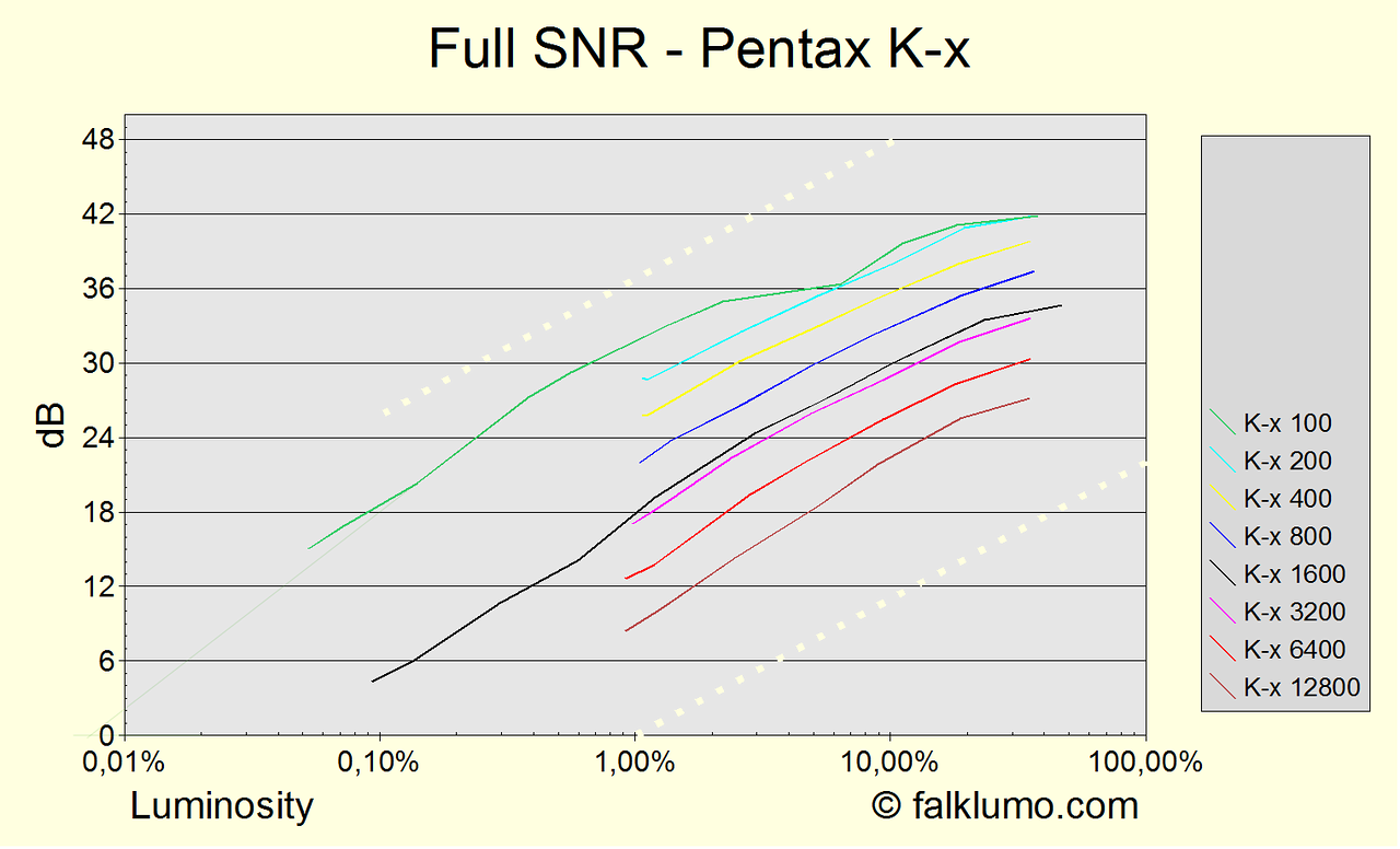 Signal to noise ratio (SNR) for the Pentax K-x. Full measurement for various luminosities and ISO settings at color temperature 2900°K. Measurement similiar to dxomark.com. The dotted lines indicate the slope for pure photon shot noise. It is possible to derive both dynamic range and noise from the graph. If extrapolating the 0db point for ISO 100 at luminosity 0.01%, then the resulting dynamic range is 13.3 EV (print-normalized to 13.6 EV). E.g., DxO tests the print-normalized dynamic range of the K20D to be 11.05 EV and of the outstanding Nikon D3X to be 13.65. The flattening at 30% gray and brighter is believed to be due to systematic measurement errors like imperfect gray patches.