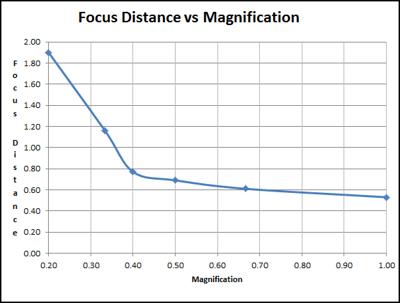 FocusDistVsMag2