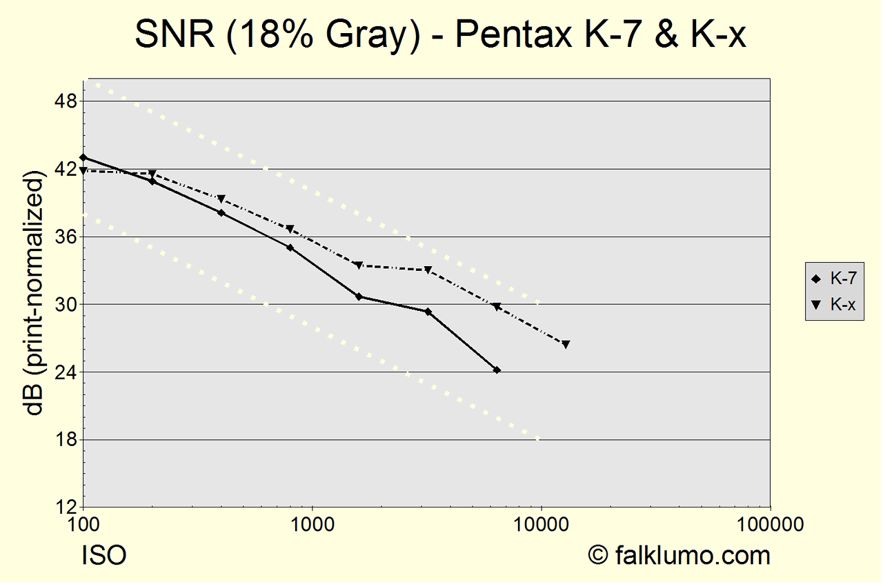 Signal to noise ratio of 18% gray luminosity and color temperature 2900°K (halogen tungsten). Using manufacturer ISO stops 100, 200, 400, 800, 1600, 3200, 6400, 12800. The interpretation of results is the same as for the corresponding graphs on dxomark.com. E.g., print-normalization is for 8 megapixels. The dotted lines indicate the slope for pure photon shot noise. Obviously, the K-x has no true ISO 100 and both cameras reduce noise even in RAW at ISO 3200 and higher. The ISO sensitivity of the K-x seems to be slightly higher, like at ISO100, true ISO were more like 87 for the K-7 (DxO's value for the K20D) and 105 for the K-x. However, the above curves have not been left/right-shifted to take this into account.