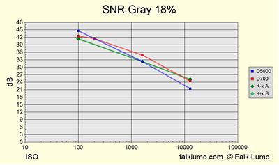 Signal to noise ratio of 18% gray luminosity and color temperature 2800°K (halogen tungsten). Using manufacturer ISO stops 100, [200,] 1600, 12800. The interpretation of results is the same as for the corresponding graphs on dxomark.com, using screen normalization (12 MPixels for all cameras), i.e., not the print-normalization which is for 8 megapixels.  The cameras used are Nikon D5000, Nikon D700, Pentax K-x (two specimen).