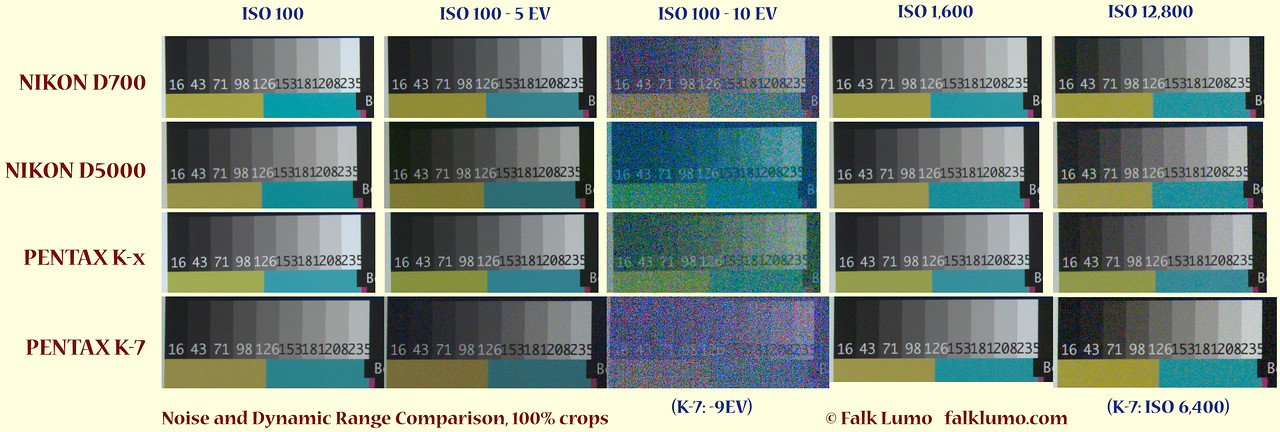 20 noise sample patches. Shot with the Nikon D700, Nikon D5000, Pentax K-x and Pentax K-7 camera at almost identical lighting and manual exposure settings. The color temperature is 2800°K (tungsten) rather than 5600°K (daylight)! Developed from RAW (DNG) using Lightroom 2.4 and all parameters set to zero (this is different from the default setting!). Note that the K-7 has a slightly higher pixel count than the other 3 cameras.  The ISO 100 -10EV patches are most useful to evaluate dynamic range and the ISO1600/12800 patches are more useful to evaluate low light performance.  All patches are 1:1 (100%) crops shot with identical exposure parameters (ISO/s/f-stop).