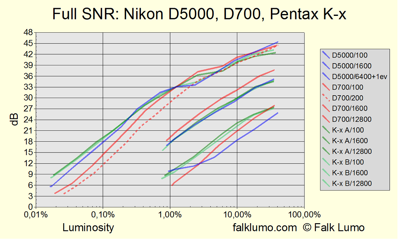 Signal to noise ratio (SNR) for the Nikon D5000, Nikon D700 and Pentax K-x. Full measurement for various luminosities and ISO settings at color temperature 2800°K. Measurement similiar to dxomark.com.  The curves for Nikon D5000 and Pentax K-x at ISO 12800 are believed to be affected by noise reduction applied to sensor raw data.  Pentax K-x A and K-x B correspond to two different specimen of the Pentax K-x camera which have been tested.