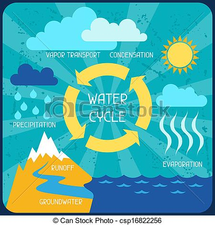 (I2) Water Cycle