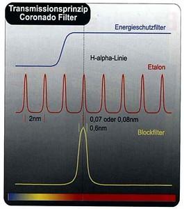 Coronado h-alpha filtering principle