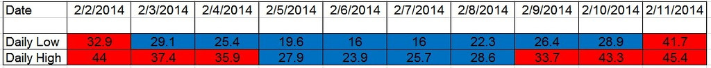 Feb2014 Cold Spell Temps
