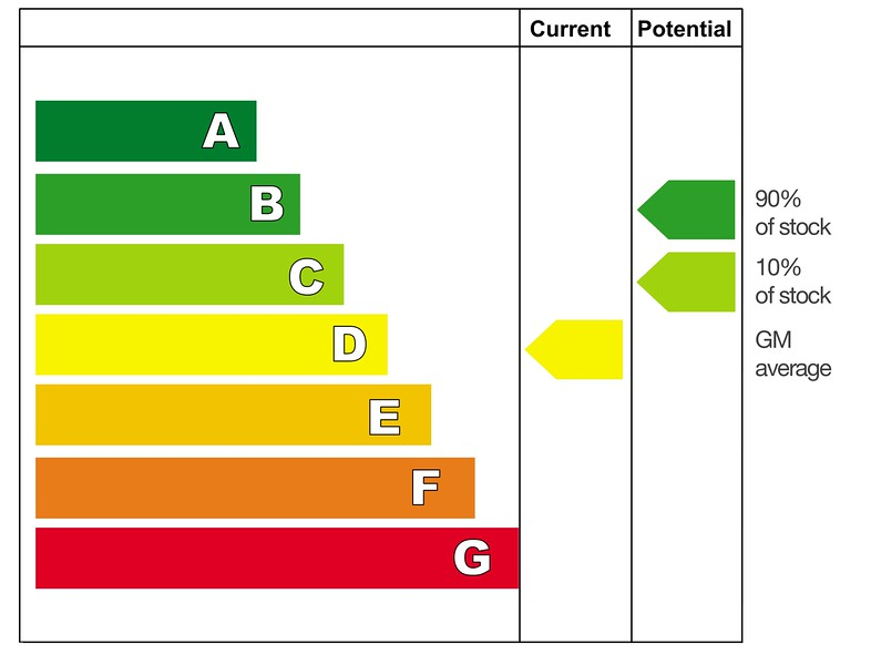 Energy efficient rating GM