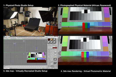 "3D Custom Material Creation Process. (African Rosewood). Here is a powerful example of the process I use to create custom, photo-realistic 3D materials for color accurate design visualization renderings in 3ds max.  I always start with a precisely measured (and repeatable) physical studio setup, with two light sources of equal intensity positioned in symmetrical orientation to the physical material that I want to replicate. I use a CamAlign chart from DSC Labs as a reference for correct exposure, accurate color and reflections in combination with three wooden blocks (Red, Green and Blue) which are used as a reference for reflection intensity and blur at various angles. I then photograph the actual material from the same distance at three different angles (0, 45 and 90 degrees) to later use as visual references for creating the virtual material in 3ds max. I then select and sample a square area of the face-on, photographed material in Photoshop and create a seamless tile. This tile is then applied as the diffuse material within the 3ds max material editor. In addition to the diffuse material image, I also create a black and white version to use as a ""bump map"". This is what gives the virtual material the appearance of an actual texture when working with materials that are not 100% smooth.  Once my materials have been photographed in the physical lab, I then recreate the exact same scene, with the exact same measurements, objects and light placements within 3ds max. By applying a photographed ""map"" of my CamAlign chart to a piece of geometry in the scene, I am able to calibrate my virtual light sources and camera settings to match those of the 'real world"" setup. When these parameters are all synchronized, I know that whatever adjustments I start making in the material editor will be accurately reflected in the 3d scene. The virtual material must then be adjusted from each of the three different camera angles in order to recreate the reflective and other surface properties of the physical material. Once these adjustments have been made, the virtual material can re-used over and over again on any object in any scene and always remain consistent.  Notice the reflections of the ""real"" photographed material (upper right) and the 3ds max rendered scene material (lower right)."